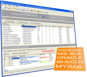 synchronize databases data with support for multiple databases