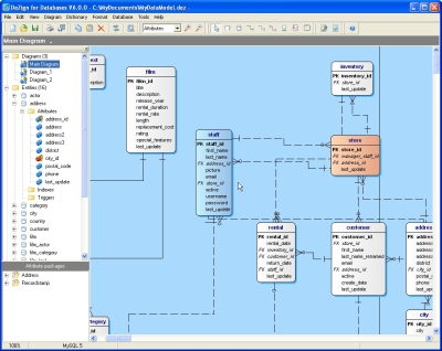 Visual Data Modeling Environment For Oracle Databases