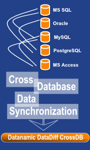 cross database synchronization with the cross db edition of datadiff