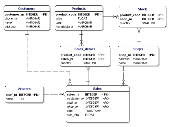 introduction to database designdatatypes displayed in database diagram