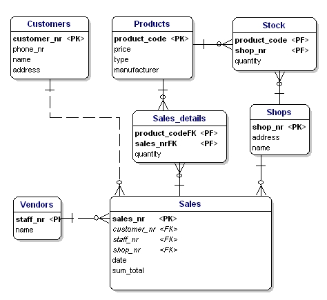 Introduction to database design primary keys and foreign keys ccuart Image collections