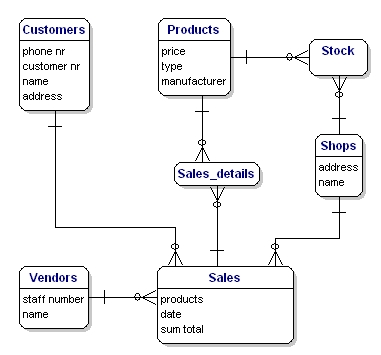 ecommerce database design entity relationship diagram for inventory